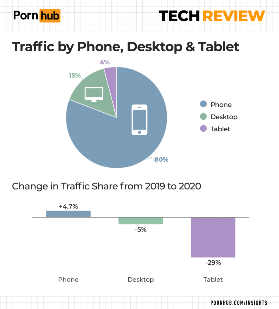 Pornhub Tech Review Traffic by devices